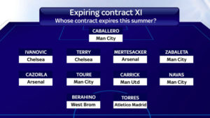 Expiring Contracts – Players with six months left on their contracts